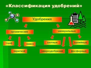 Удобрения - классификация