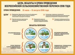 Всероссийская сельскохозяйственная перепись-2016